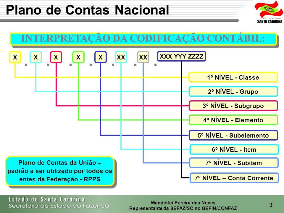 Wanderlei Pereira das Neves Representante da SEFAZ/SC no GEFIN/CONFAZ 4 PLANO DE CONTAS - Estrutura 1 ATIVO 1.1 ATIVO CIRCULANTE 1.2 ATIVO REALIZÁVEL A L.