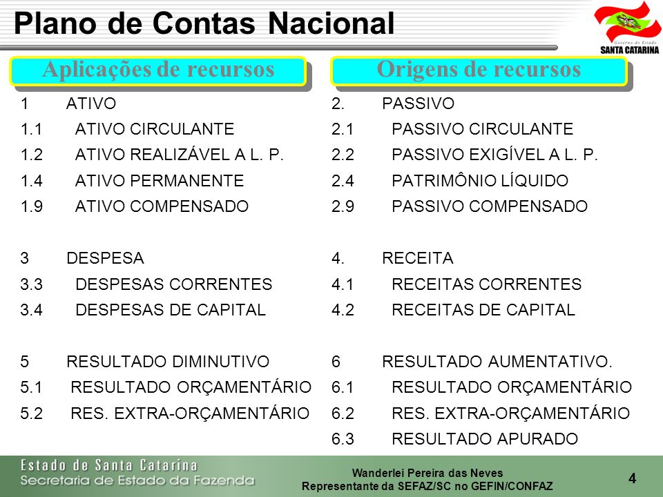 Wanderlei Pereira das Neves Representante da SEFAZ/SC no GEFIN/CONFAZ 5 LRF, art.