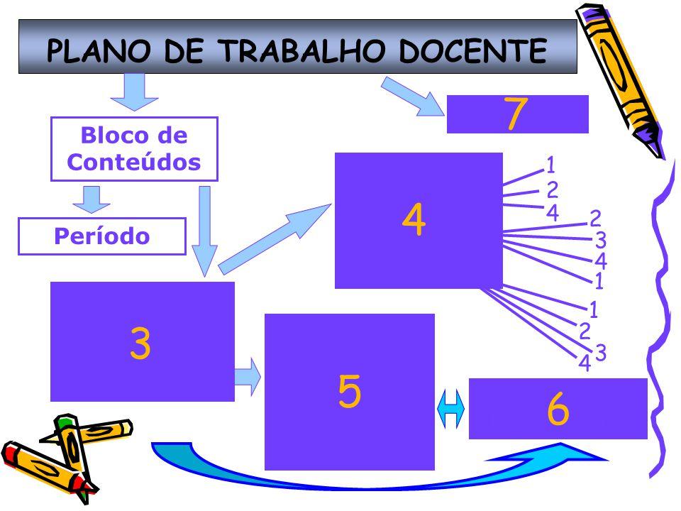 PLANO DE TRABALHO DOCENTE 1 2 4 2 3 4 1 1 2 3 4 Bloco de Conteúdos Período Metodologia 3 Atividades A B C 4 Critérios de Avaliação 1.