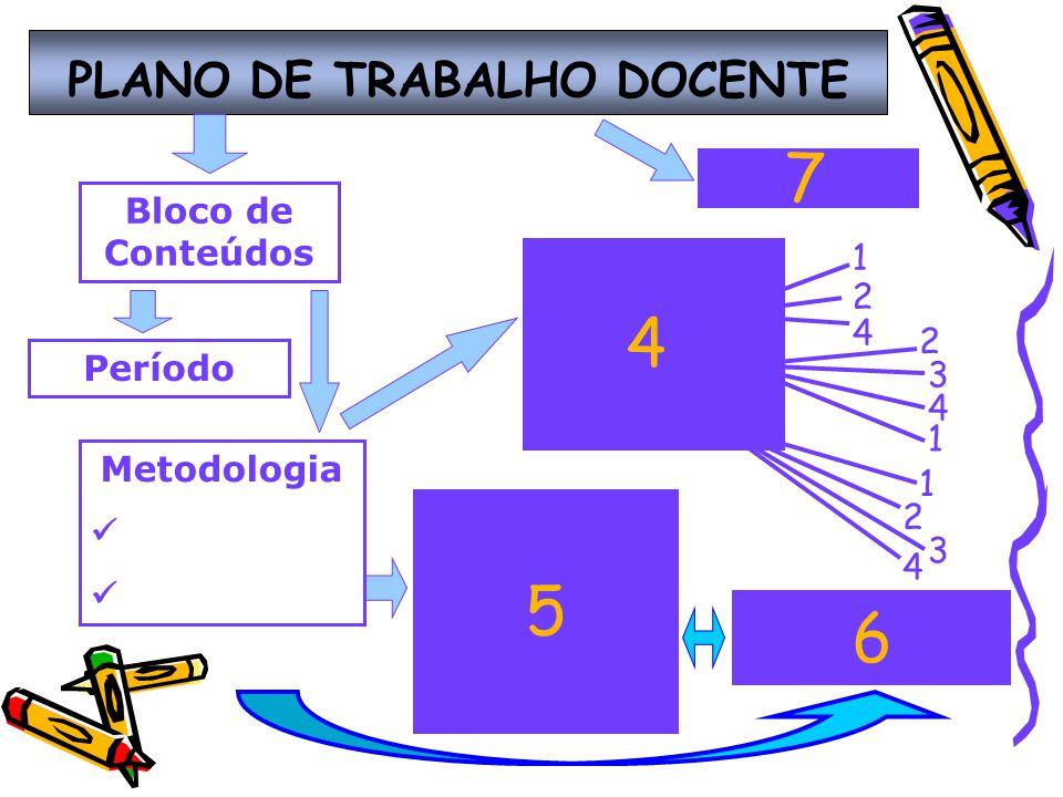 PLANO DE TRABALHO DOCENTE 1 2 4 2 3 4 1 1 2 3 4 Bloco de Conteúdos Período Metodologia Atividades A B C 4 Critérios de Avaliação 1.