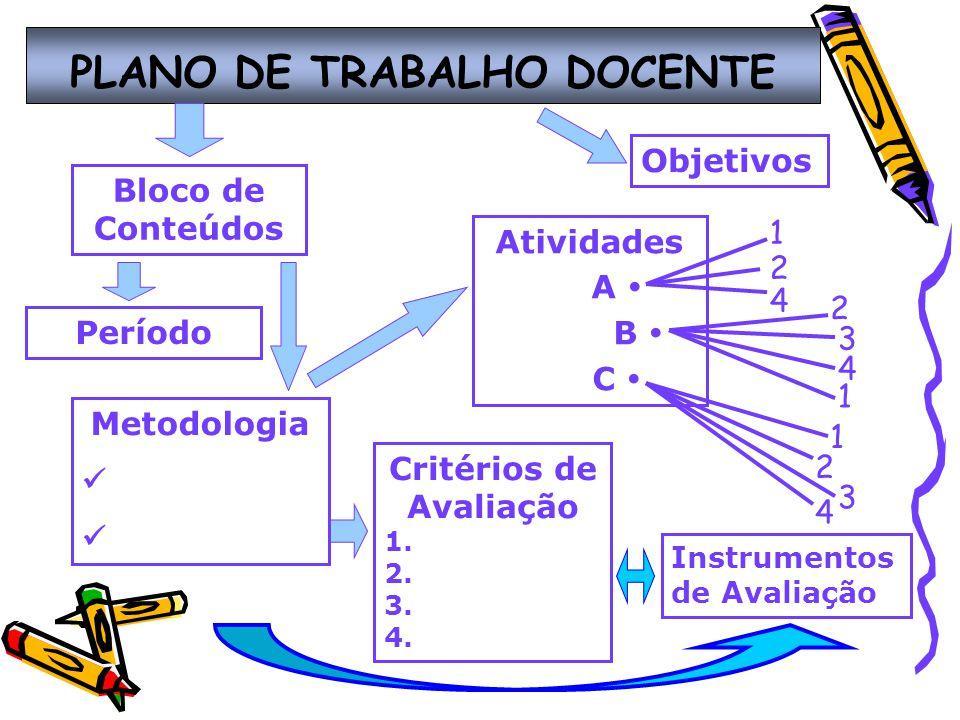 PLANO DE TRABALHO DOCENTE 1 2 4 2 3 4 1 1 2 3 4 Bloco de Conteúdos Metodologia Atividades A B C Critérios de Avaliação 1.