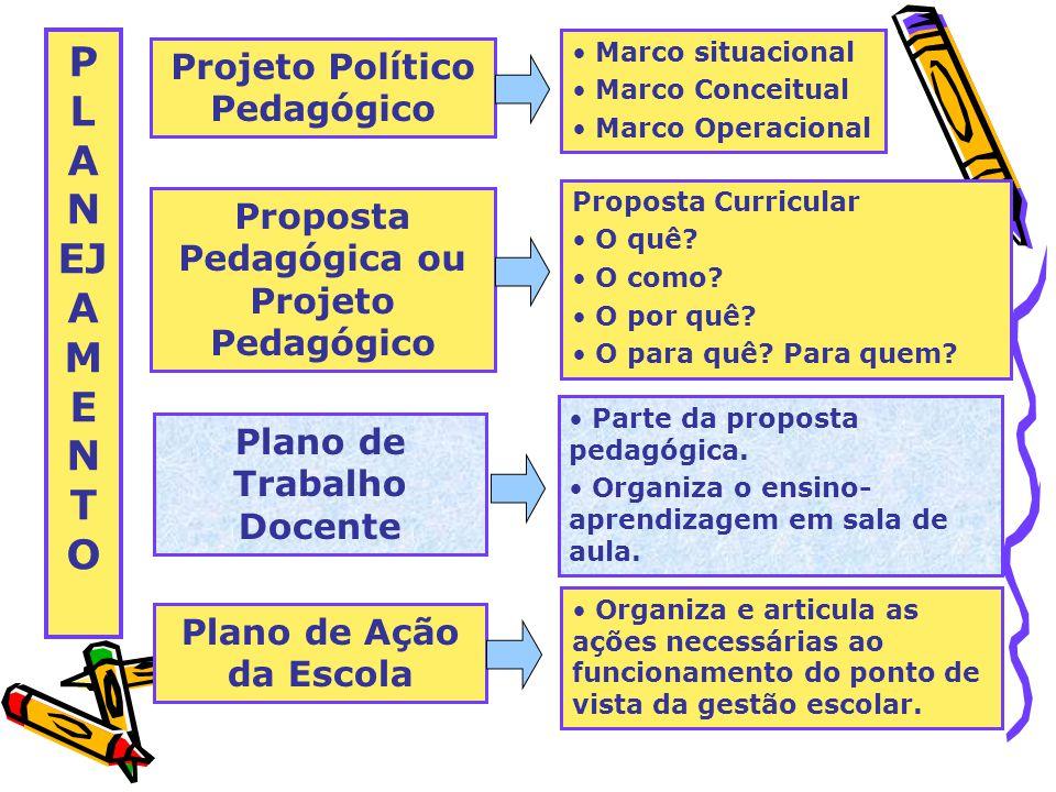 P L A N EJ A M E N T O Projeto Político Pedagógico Marco situacional Marco Conceitual Marco Operacional Proposta Pedagógica ou Projeto Pedagógico Proposta Curricular O quê.