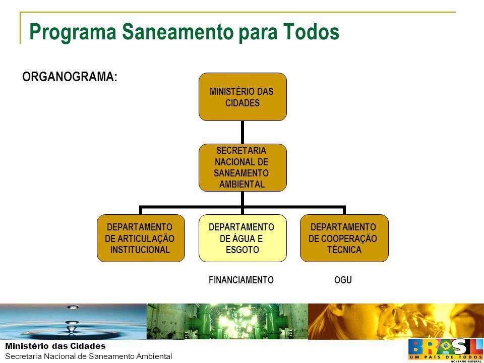 Ministério das Cidades Secretaria Nacional de Saneamento Ambiental PAC SANEAMENTO OPERAÇÕES SELECIONADAS E CONTRATADAS Setor Público - Consolidado Programa Saneamento para Todos - PAC TOTALFGTSFAT/BNDES Número de Operações Valor ( em bilhões) Número de Operações Valor ( em bilhões) Número de Operações Valor ( em bilhões) Selecionado107315,985012,32233,6 Contratado8839,86947,31892,5 Em Contratação1906,11565,0341,1 Valor em Milhões: Valor de Empréstimo (em reais)