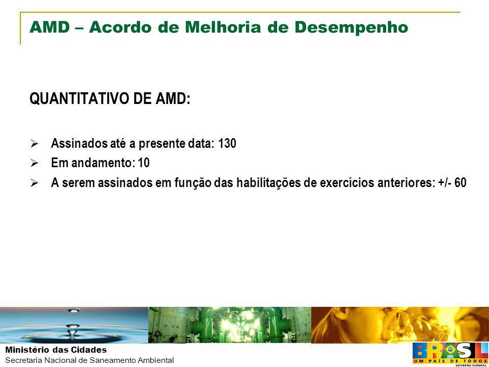 Ministério das Cidades Secretaria Nacional de Saneamento Ambiental AMD – Acordo de Melhoria de Desempenho QUANTITATIVO DE AMD: Assinados até a present