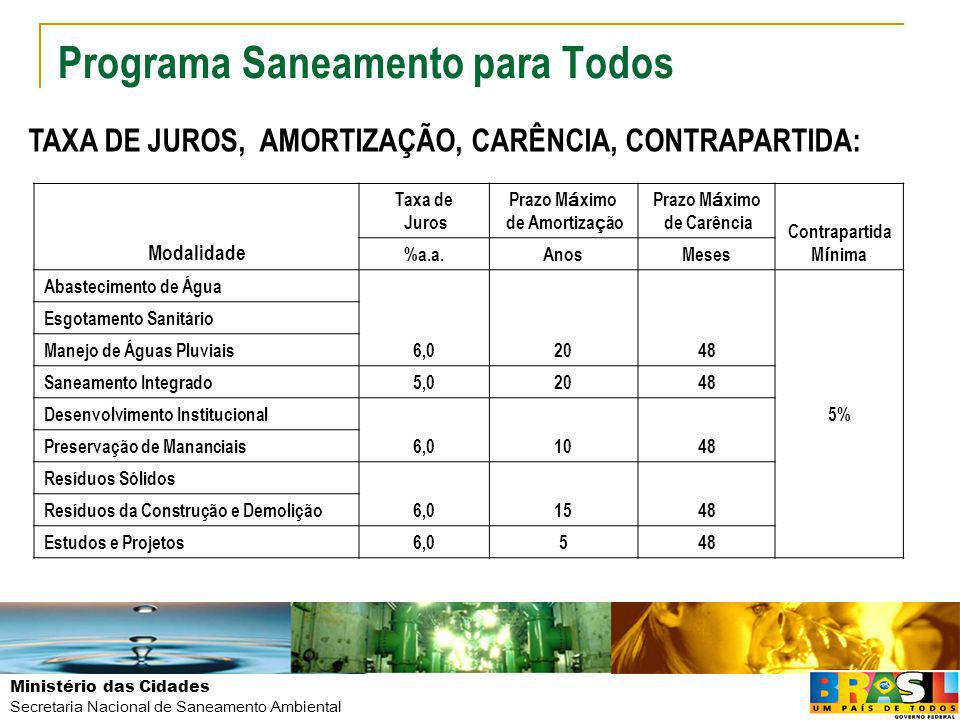 Ministério das Cidades Secretaria Nacional de Saneamento Ambiental Programa Saneamento para Todos REQUISITOS NAS MODALIDADES PARA FINANCIAMENTO Abastecimento de Água: Indicador de Perdas > 50%: Não Financiável projeto para aumento de produção Indicador de Perdas entre 30% e 50%: Manejo de Águas Pluviais: Custo dos itens de manejo de águas pluviais 50% VE Custo dos itens de pavimentação 35% VE Manejo de Resíduos da Construção Civil: Existência de Plano Integrado de Gerenciamento de Resíduos da Construção Civil Preservação e Recuperação de Mananciais: Existência de Plano de Recuperação e Preservação de Manancial Financiável quando acompanhado de Programa de Redução de Perdas
