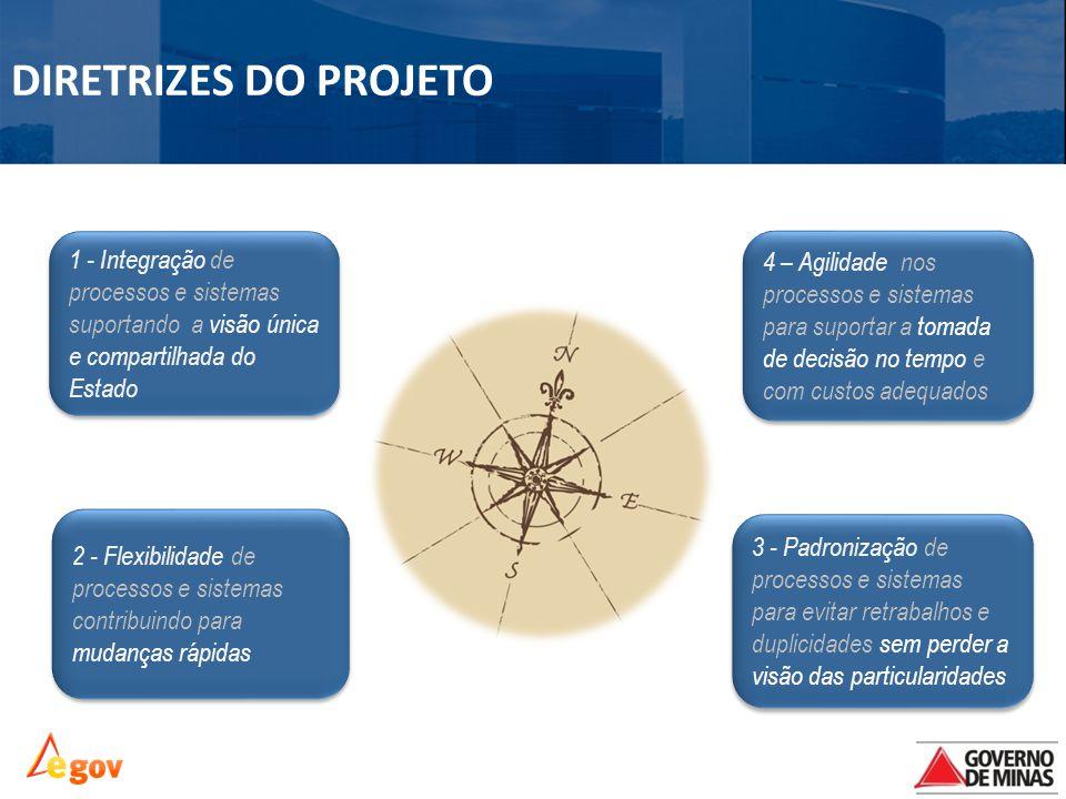 1 - Integração de processos e sistemas suportando a visão única e compartilhada do Estado 2 - Flexibilidade de processos e sistemas contribuindo para