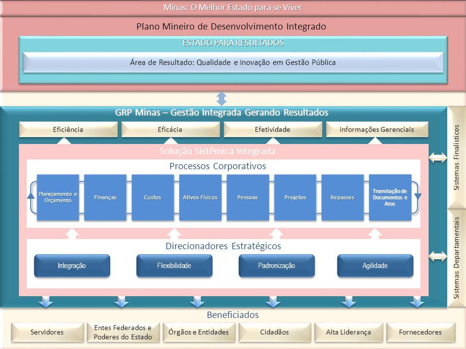 GRP Minas – Gestão Integrada Gerando Resultados ESTADO PARA RESULTADOS Área de Resultado: Qualidade e Inovação em Gestão Pública Plano Mineiro de Dese