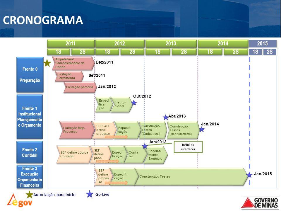 Frente 1 Institucional Planejamento e Orçamento Frente 1 Institucional Planejamento e Orçamento 2011 1S 2S Construção / Testes [Cadastros] Construção