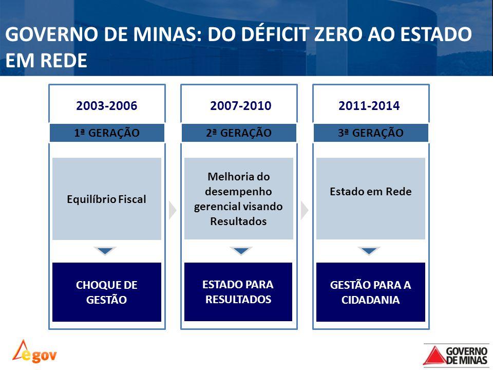 GOVERNO DE MINAS: DO DÉFICIT ZERO AO ESTADO EM REDE 1ª GERAÇÃO 2003-20062007-20102011-2014 Equilíbrio Fiscal CHOQUE DE GESTÃO Melhoria do desempenho g