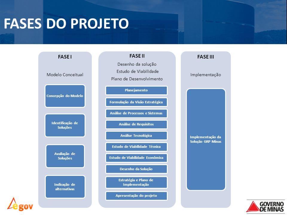 FASE I Modelo Conceitual Concepção do Modelo Identificação de Soluções Avaliação de Soluções Indicação de alternativas FASE II Desenho da solução Estudo de Viabilidade Plano de Desenvolvimento PlanejamentoFormulação da Visão EstratégicaAnálise de Processos e SistemasAnálise de RequisitosAnálise TecnológicaEstudo de Viabilidade TécnicaEstudo de Viabilidade EconômicaDesenho da Solução Estratégia e Plano de Implementação Apresentação do projeto FASE III Implementação Implementação da Solução GRP Minas FASES DO PROJETO