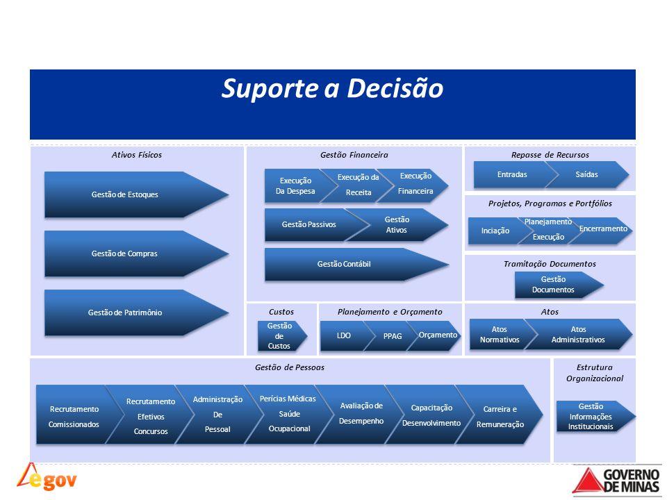 Visão Macro dos Processos Ativos Físicos Gestão de Pessoas Suporte a Decisão Atos Repasse de Recursos Tramitação Documentos Estrutura Organizacional P