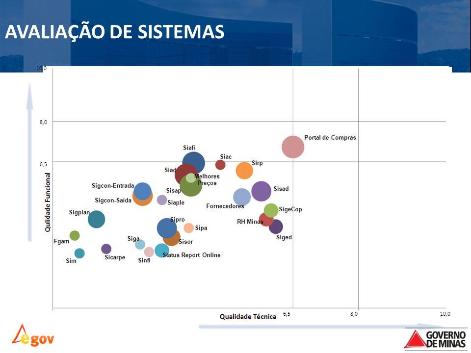 AVALIAÇÃO DE SISTEMAS 8,010,06,5 8,0 10,0