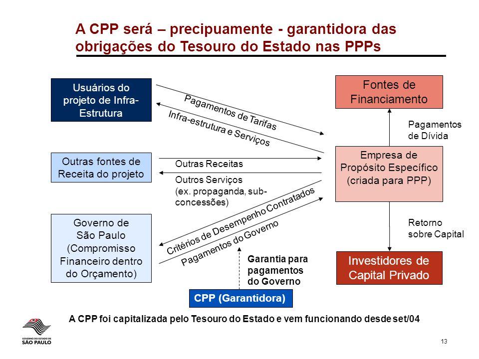 13 Governo de São Paulo (Compromisso Financeiro dentro do Orçamento) Empresa de Propósito Específico (criada para PPP) Usuários do projeto de Infra- E