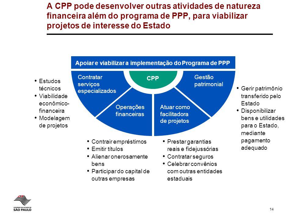 14 A CPP pode desenvolver outras atividades de natureza financeira além do programa de PPP, para viabilizar projetos de interesse do Estado CPP Contra