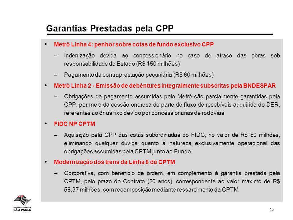 15 Metrô Linha 4: penhor sobre cotas de fundo exclusivo CPP – Indenização devida ao concessionário no caso de atraso das obras sob responsabilidade do