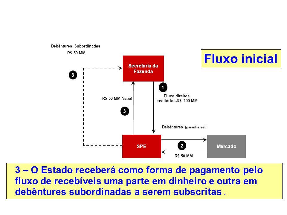 Debêntures (garantia real) Mercado 1 3 SPE R$ 50 MM (caixa) Fluxo direitos creditórios-R$ 100 MM R$ 50 MM Debêntures Subordinadas R$ 50 MM 2 Secretari