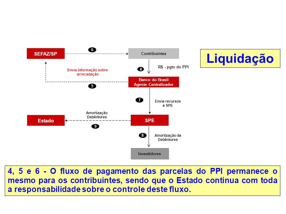 4, 5 e 6 - O fluxo de pagamento das parcelas do PPI permanece o mesmo para os contribuintes, sendo que o Estado continua com toda a responsabilidade s