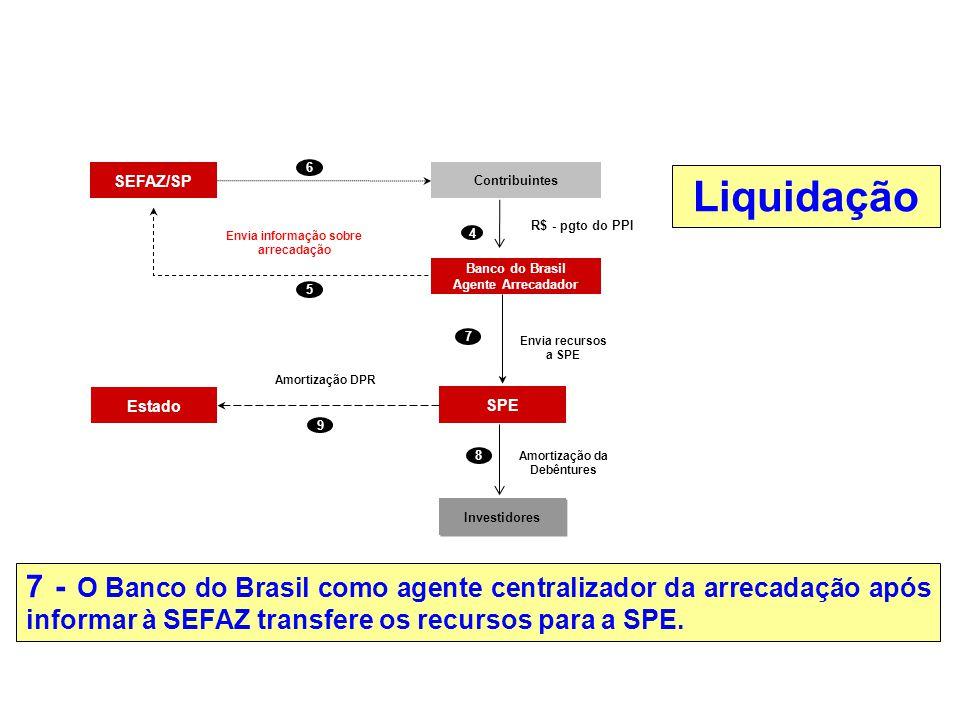 7 - O Banco do Brasil como agente centralizador da arrecadação após informar à SEFAZ transfere os recursos para a SPE. Liquidação R$ - pgto do PPI 5 E