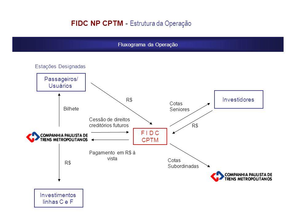Fluxograma da Operação FIDC NP CPTM - Estrutura da Operação Investidores Cotas Seniores F I D C CPTM Cotas Subordinadas Pagamento em R$ à vista Passag