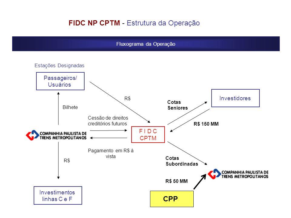 Fluxograma da Operação FIDC NP CPTM - Estrutura da Operação Investidores Cotas Seniores F I D C CPTM Cotas Subordinadas R$ 50 MM Pagamento em R$ à vis