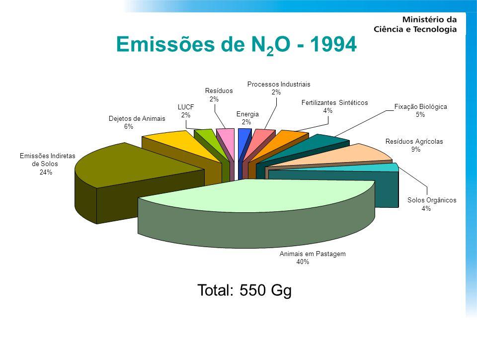 Emissões de N 2 O - 1994 Energia 2% Animais em Pastagem 40% Dejetos de Animais 6% Emissões Indiretas de Solos 24% LUCF 2% Fertilizantes Sintéticos 4% Resíduos Agrícolas 9% Solos Orgânicos 4% Fixação Biológica 5% Processos Industriais 2% Resíduos 2% Total: 550 Gg