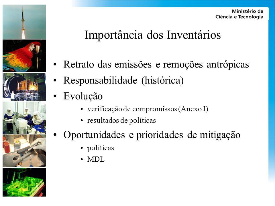 Importância dos Inventários Retrato das emissões e remoções antrópicas Responsabilidade (histórica) Evolução verificação de compromissos (Anexo I) resultados de políticas Oportunidades e prioridades de mitigação políticas MDL