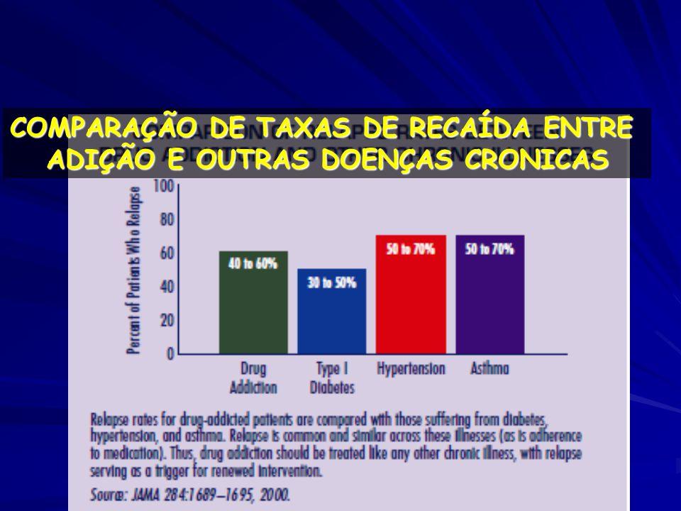 COMPARAÇÃO DE TAXAS DE RECAÍDA ENTRE ADIÇÃO E OUTRAS DOENÇAS CRONICAS