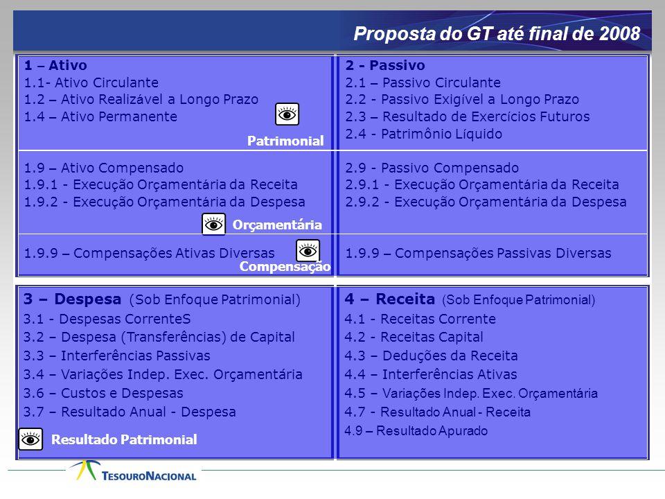 Proposta do GT até final de 2008 1 – Ativo 1.1- Ativo Circulante 1.2 – Ativo Realiz á vel a Longo Prazo 1.4 – Ativo Permanente 1.9 – Ativo Compensado
