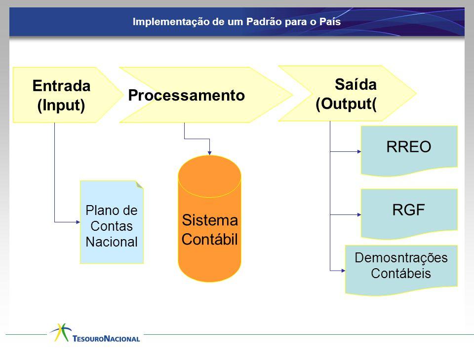 Implementação de um Padrão para o País Entrada (Input) Processamento Saída (Output( RREO RGF Demosntrações Contábeis Plano de Contas Nacional Sistema