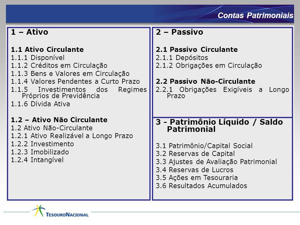 Contas Patrimoniais 1 – Ativo 1.1 Ativo Circulante 1.1.1 Disponível 1.1.2 Créditos em Circulação 1.1.3 Bens e Valores em Circulação 1.1.4 Valores Pend