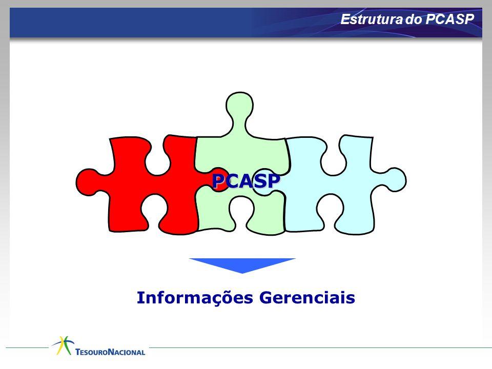 Informações Gerenciais PCASP Estrutura do PCASP