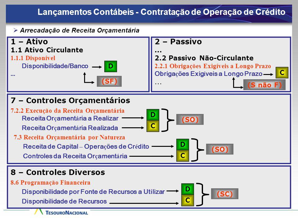 1 – Ativo 1.1 Ativo Circulante 1.1.1 Disponível Disponibilidade/Banco... Arrecadação de Receita Orçamentária D 7 – Controles Orçamentários 7.2.2 Execu