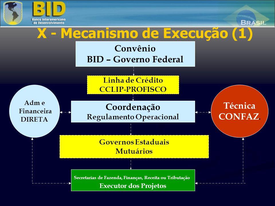 IX – SITUAÇÃO DOS PROJETOS (3) CARTAS-CONSULTA 07 Cartas-Consulta em elaboração – RR, SE, AC, TO, DF, AM e SP Encaminhadas à SEAIN: RR e SE (COFIEX março) Em preparação avançada: AC, TO, SP (COFIEX junho) Iniciando a preparação: AM e DF (COFIEX setembro) ADESÃO 1 Estado com solicitação de adesão – PROMOSEFAZ- BA