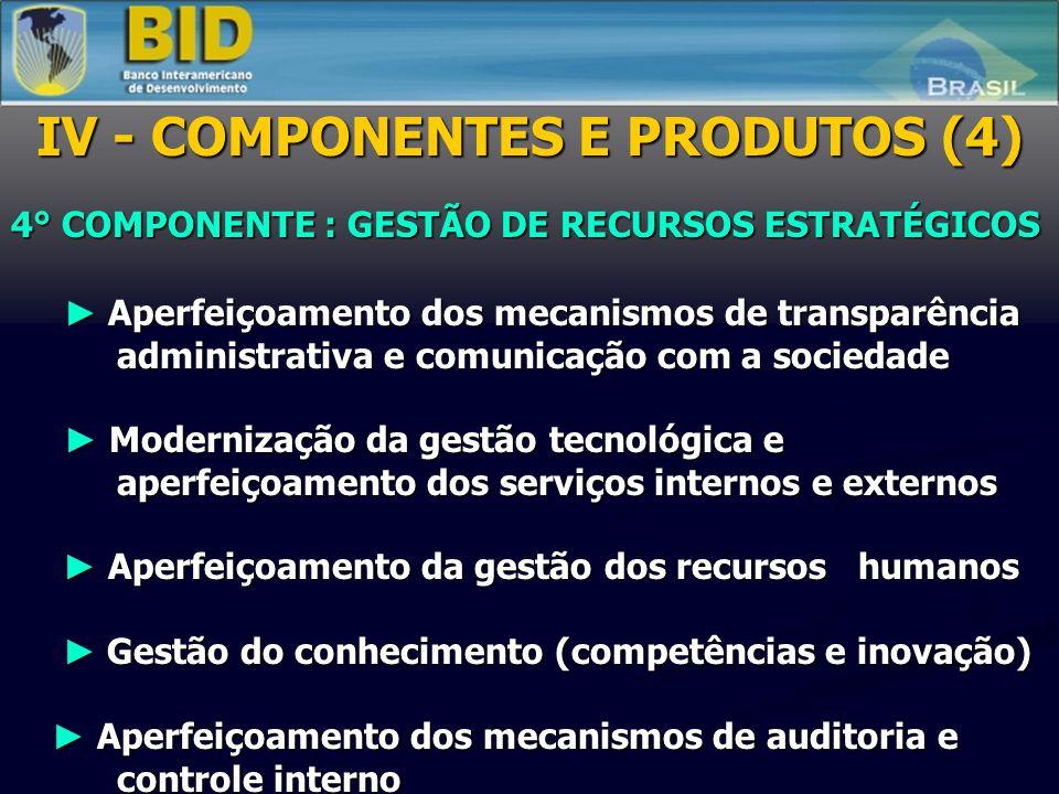 4° COMPONENTE : GESTÃO DE RECURSOS ESTRATÉGICOS Aperfeiçoamento dos mecanismos de transparência administrativa e comunicação com a sociedade Aperfeiçoamento dos mecanismos de transparência administrativa e comunicação com a sociedade Modernização da gestão tecnológica e aperfeiçoamento dos serviços internos e externos Modernização da gestão tecnológica e aperfeiçoamento dos serviços internos e externos Aperfeiçoamento da gestão dos recursos humanos Aperfeiçoamento da gestão dos recursos humanos Gestão do conhecimento (competências e inovação) Gestão do conhecimento (competências e inovação) Aperfeiçoamento dos mecanismos de auditoria e controle interno Aperfeiçoamento dos mecanismos de auditoria e controle interno IV - COMPONENTES E PRODUTOS (4)
