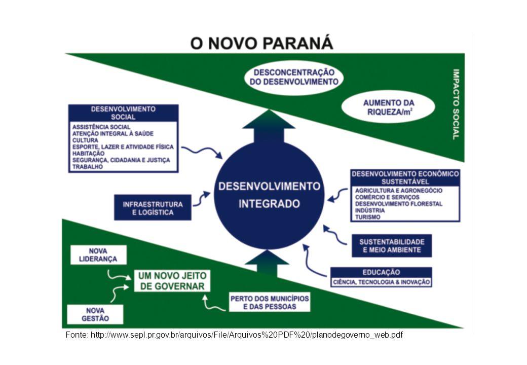 Secretaria do Desenvolvimento Urbano SEDU/ COMEC/ PARANACIDADE Fonte: http://www.sepl.pr.gov.br/arquivos/File/Arquivos%20PDF%20/planodegoverno_web.pdf