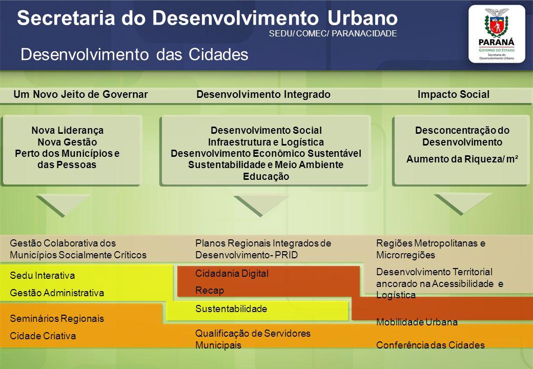 Secretaria do Desenvolvimento Urbano SEDU/ COMEC/ PARANACIDADE Um Novo Jeito de GovernarDesenvolvimento IntegradoImpacto Social Desenvolvimento Social Infraestrutura e Logística Desenvolvimento Econômico Sustentável Sustentabilidade e Meio Ambiente Educação Desconcentração do Desenvolvimento Aumento da Riqueza/ m² Nova Liderança Nova Gestão Perto dos Municípios e das Pessoas Regiões Metropolitanas e Microrregiões Desenvolvimento Territorial ancorado na Acessibilidade e Logística Mobilidade Urbana Conferência das Cidades Planos Regionais Integrados de Desenvolvimento- PRID Cidadania Digital Recap Sustentabilidade Qualificação de Servidores Municipais Gestão Colaborativa dos Municípios Socialmente Críticos Sedu Interativa Gestão Administrativa Seminários Regionais Cidade Criativa Desenvolvimento das Cidades