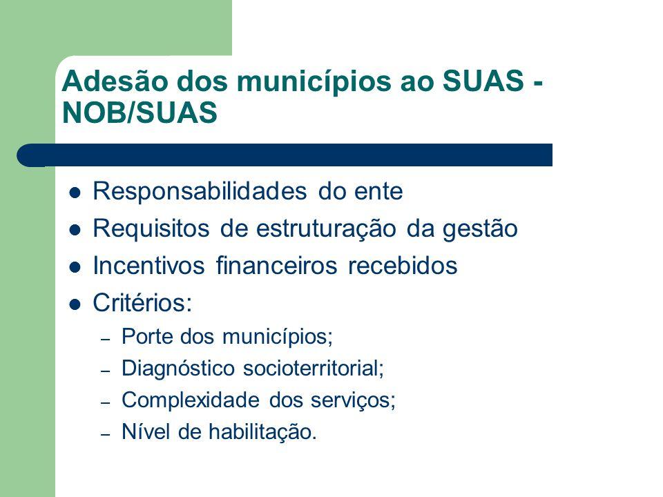 Adesão dos municípios ao SUAS - NOB/SUAS Responsabilidades do ente Requisitos de estruturação da gestão Incentivos financeiros recebidos Critérios: – Porte dos municípios; – Diagnóstico socioterritorial; – Complexidade dos serviços; – Nível de habilitação.