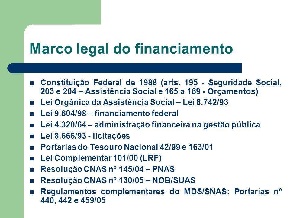 Marco legal do financiamento Constituição Federal de 1988 (arts.