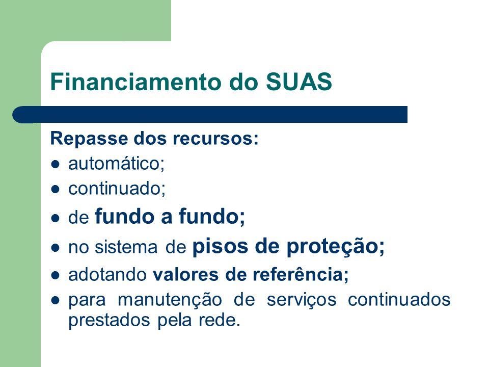 Financiamento do SUAS Repasse dos recursos: automático; continuado; de fundo a fundo; no sistema de pisos de proteção; adotando valores de referência; para manutenção de serviços continuados prestados pela rede.