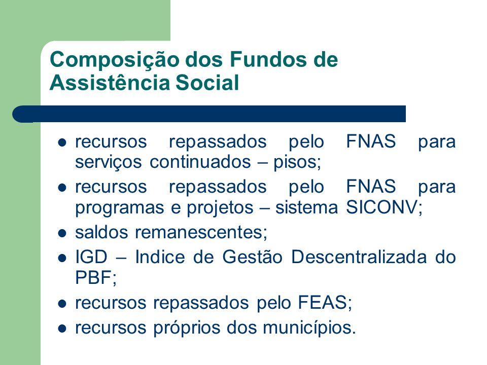 Composição dos Fundos de Assistência Social recursos repassados pelo FNAS para serviços continuados – pisos; recursos repassados pelo FNAS para programas e projetos – sistema SICONV; saldos remanescentes; IGD – Indice de Gestão Descentralizada do PBF; recursos repassados pelo FEAS; recursos próprios dos municípios.