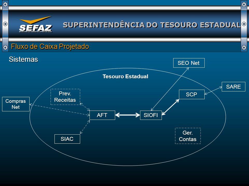 SUPERINTENDÊNCIA DO TESOURO ESTADUAL Fluxo de Caixa Projetado Sistemas SIOFIAFT SCP Prev.