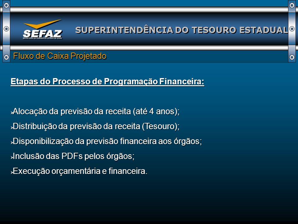 SUPERINTENDÊNCIA DO TESOURO ESTADUAL Fluxo de Caixa Projetado Etapas do Processo de Programação Financeira: Alocação da previsão da receita (até 4 anos); Alocação da previsão da receita (até 4 anos); Distribuição da previsão da receita (Tesouro); Distribuição da previsão da receita (Tesouro); Disponibilização da previsão financeira aos órgãos; Disponibilização da previsão financeira aos órgãos; Inclusão das PDFs pelos órgãos; Inclusão das PDFs pelos órgãos; Execução orçamentária e financeira.