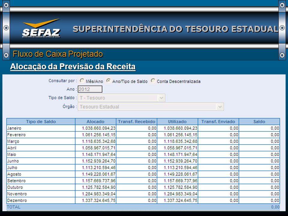 SUPERINTENDÊNCIA DO TESOURO ESTADUAL Fluxo de Caixa Projetado Alocação da Previsão da Receita
