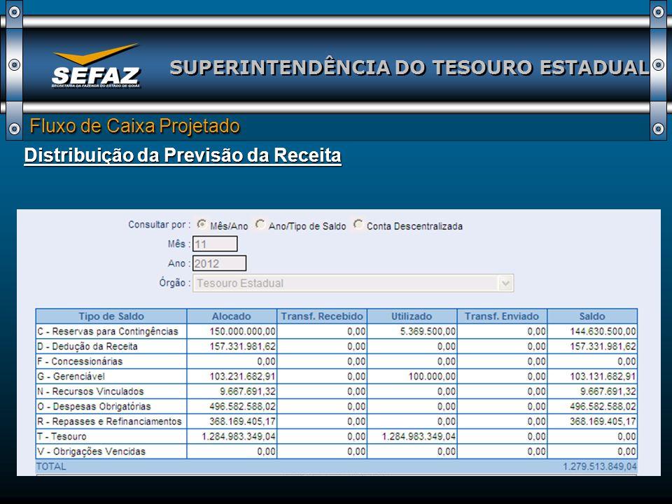 SUPERINTENDÊNCIA DO TESOURO ESTADUAL Fluxo de Caixa Projetado Distribuição da Previsão da Receita