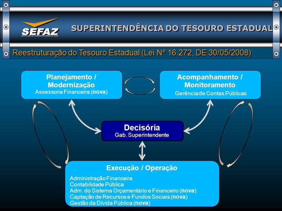 SUPERINTENDÊNCIA DO TESOURO ESTADUAL Reforma dos Fundos Especiais Reforma dos Fundos Especiais Ações: Extinção de 11 Fundos Especiais sem aplicação finalística no contexto atual (Lei nº 16.384, de 27/11/2008); Extinção de 11 Fundos Especiais sem aplicação finalística no contexto atual (Lei nº 16.384, de 27/11/2008); Flexibilização para aplicação dos recursos; Flexibilização para aplicação dos recursos; Limitação da possibilidade de pagamento de despesas com pessoal; Limitação da possibilidade de pagamento de despesas com pessoal; Manutenção da prestação dos serviços públicos relacionados a tais fundos; Manutenção da prestação dos serviços públicos relacionados a tais fundos; Atualmente todas as alterações na legislação dos fundos especiais ou criação de novos fundos devem ser submetidas à avaliação prévia da Secretaria da Fazenda.