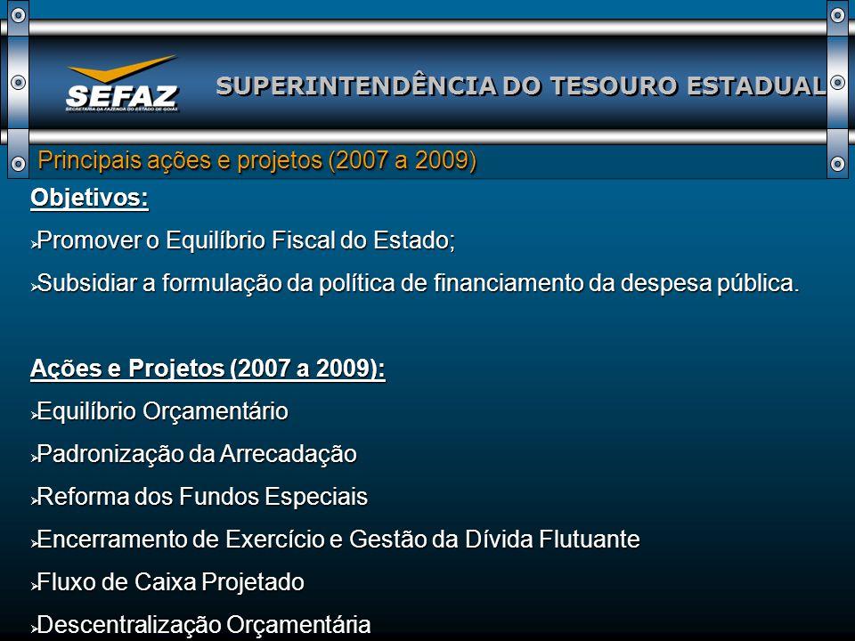 SUPERINTENDÊNCIA DO TESOURO ESTADUAL Principais ações e projetos (2007 a 2009) Objetivos: Promover o Equilíbrio Fiscal do Estado; Promover o Equilíbrio Fiscal do Estado; Subsidiar a formulação da política de financiamento da despesa pública.