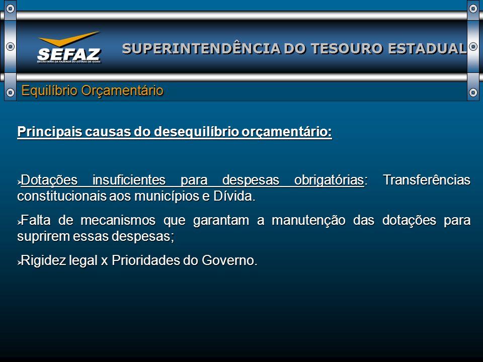 SUPERINTENDÊNCIA DO TESOURO ESTADUAL Equilíbrio Orçamentário Ações Implementadas: Homologação, pela SEFAZ e SEPLAN, da proposta orçamentária a ser enviada à Assembléia Legislativa; Homologação, pela SEFAZ e SEPLAN, da proposta orçamentária a ser enviada à Assembléia Legislativa; Transferência da gestão do processo de execução orçamentária e financeira para a Superintendência do Tesouro Estadual; Transferência da gestão do processo de execução orçamentária e financeira para a Superintendência do Tesouro Estadual; Inclusão na LDO de dispositivo que exige parecer técnico da Comissão de Finanças da Assembléia Legislativa, especialmente quanto a adequação das despesas obrigatórias; Inclusão na LDO de dispositivo que exige parecer técnico da Comissão de Finanças da Assembléia Legislativa, especialmente quanto a adequação das despesas obrigatórias; Implantação do Sistema de Fluxo de Caixa Projetado – AFT.