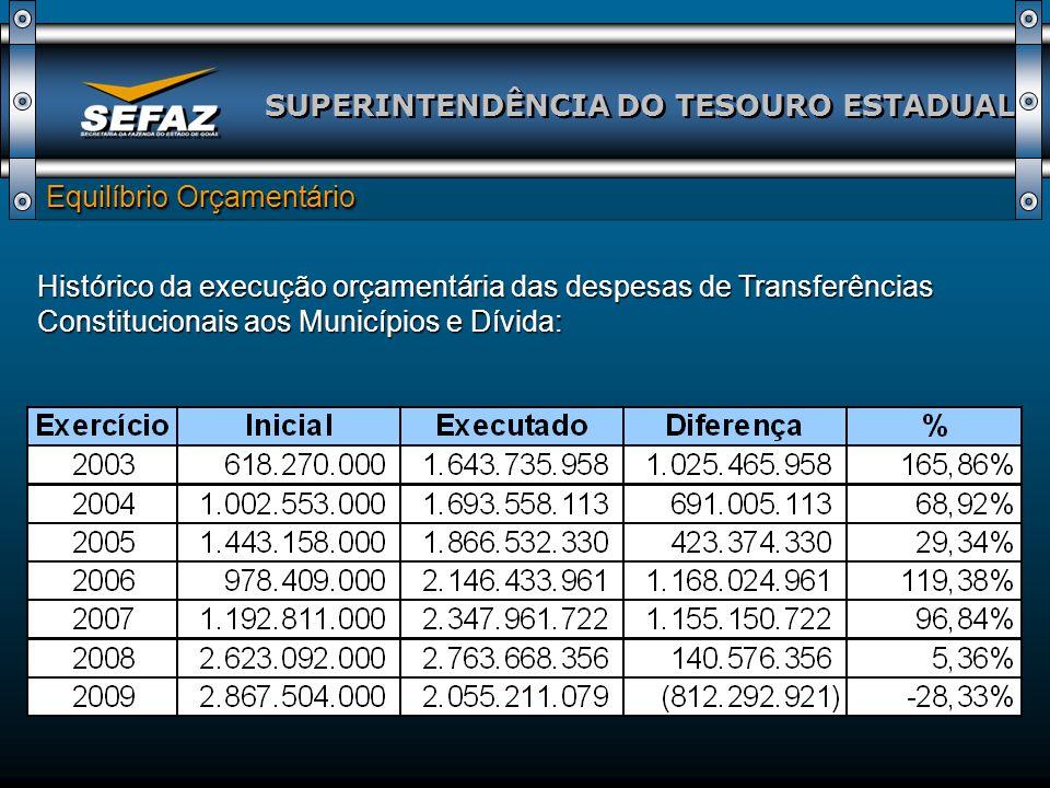SUPERINTENDÊNCIA DO TESOURO ESTADUAL Equilíbrio Orçamentário Histórico da execução orçamentária das despesas de Transferências Constitucionais aos Mun