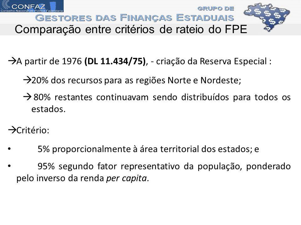Comparação entre critérios de rateio do FPE A partir de 1976 (DL 11.434/75), - criação da Reserva Especial : 20% dos recursos para as regiões Norte e Nordeste; 80% restantes continuavam sendo distribuídos para todos os estados.