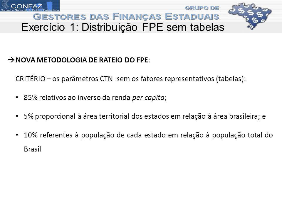 Exercício 1: Distribuição FPE sem tabelas NOVA METODOLOGIA DE RATEIO DO FPE: CRITÉRIO – os parâmetros CTN sem os fatores representativos (tabelas): 85% relativos ao inverso da renda per capita; 5% proporcional à área territorial dos estados em relação à área brasileira; e 10% referentes à população de cada estado em relação à população total do Brasil